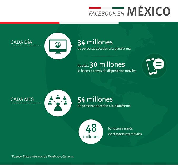 54 millones de usuarios en Facebook en México