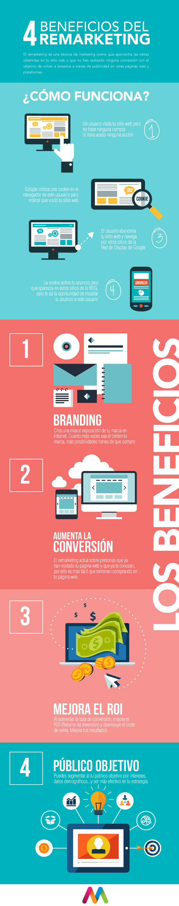 Infografía de Remarketing