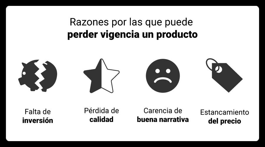 art-2-las-razones-por-las-que-puede-perder-vigencia-un-producto-dentro-del-mercado-son-las-siguientes