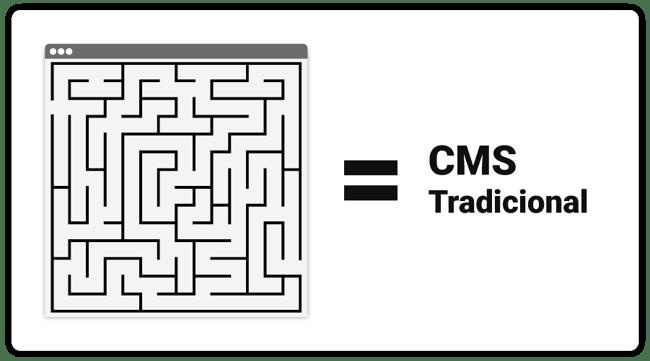 art-02-Principales-problemas-de-un-CMS-Tradicional
