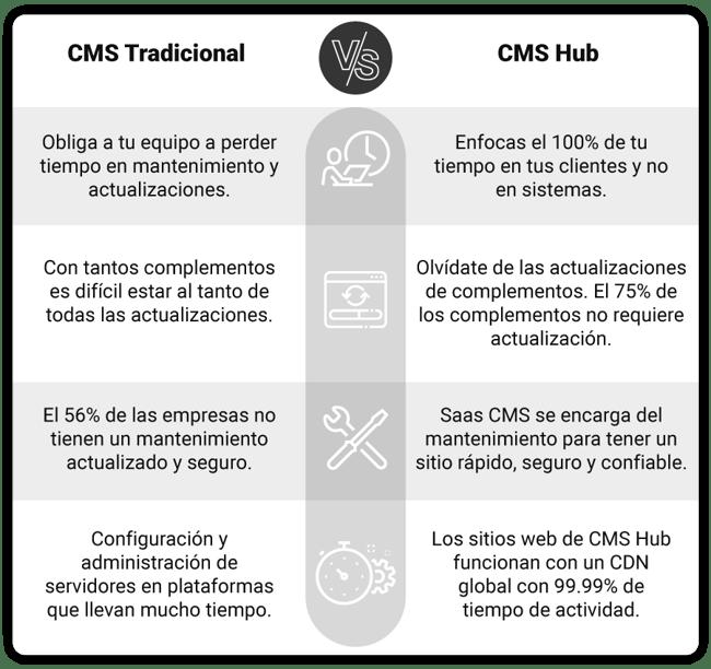 art-07-CMS-Tradicional-Vs-CMS-HUB