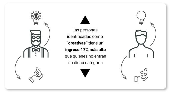 art-12-personas-creativas-ganan-mas