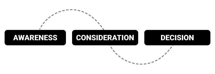 art-04-Disena-un-mapa-de-estado-de-decision-de-tu-cliente-potencial
