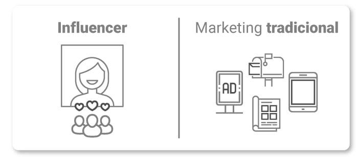art-07-influencer-vs-marketing-tradicional