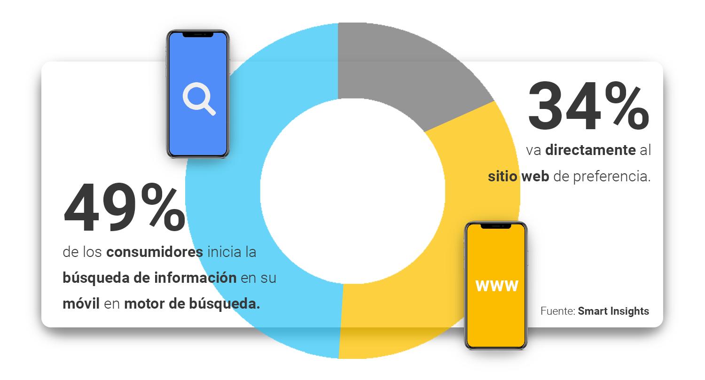 el-49-de-los-consumidores-inicia-la-busqueda-de-informacion-en-su-movil-en-motor-de-busqueda,-sobre-el-34-va-directamente-al-sitio-web-de-preferencia.-smart-insights