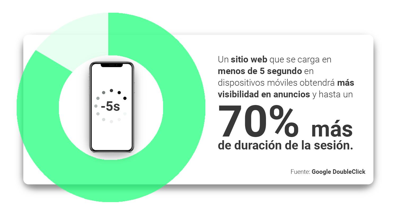 un-sitio-web-que-se-carga-en-menos-de-5-segundo-en-dispositivos-moviles-obtendra-mas-visibilidad-en-anuncios-y-hasta-un-70-mas-de-duracion-de-la-sesion.-google-doubleclick-