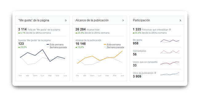 analizar-el-rendimiento-de-cada-red-social