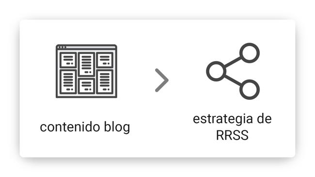 contenido-blog-alimenta-estrategia-de-rrss-min