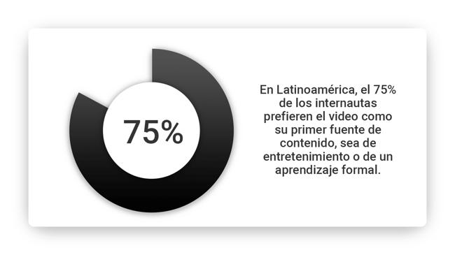 en-latinoamerica-el-75-prefiere-contenidos-en-video-min