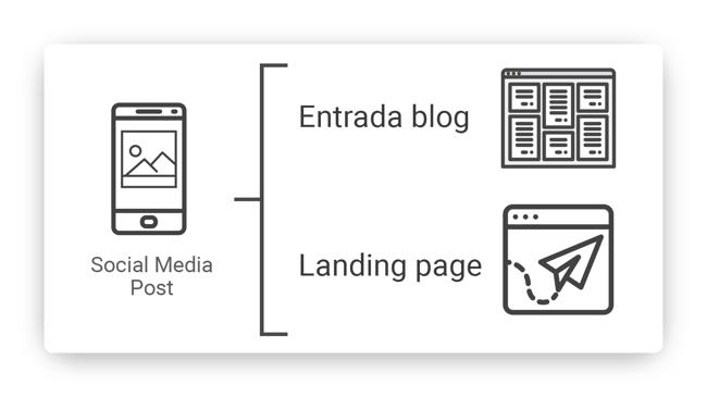 post-redes-sociales-a-landing-o-entrada-de-blog-min