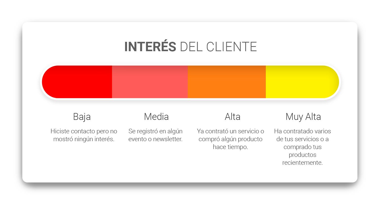 interes-del-cliente