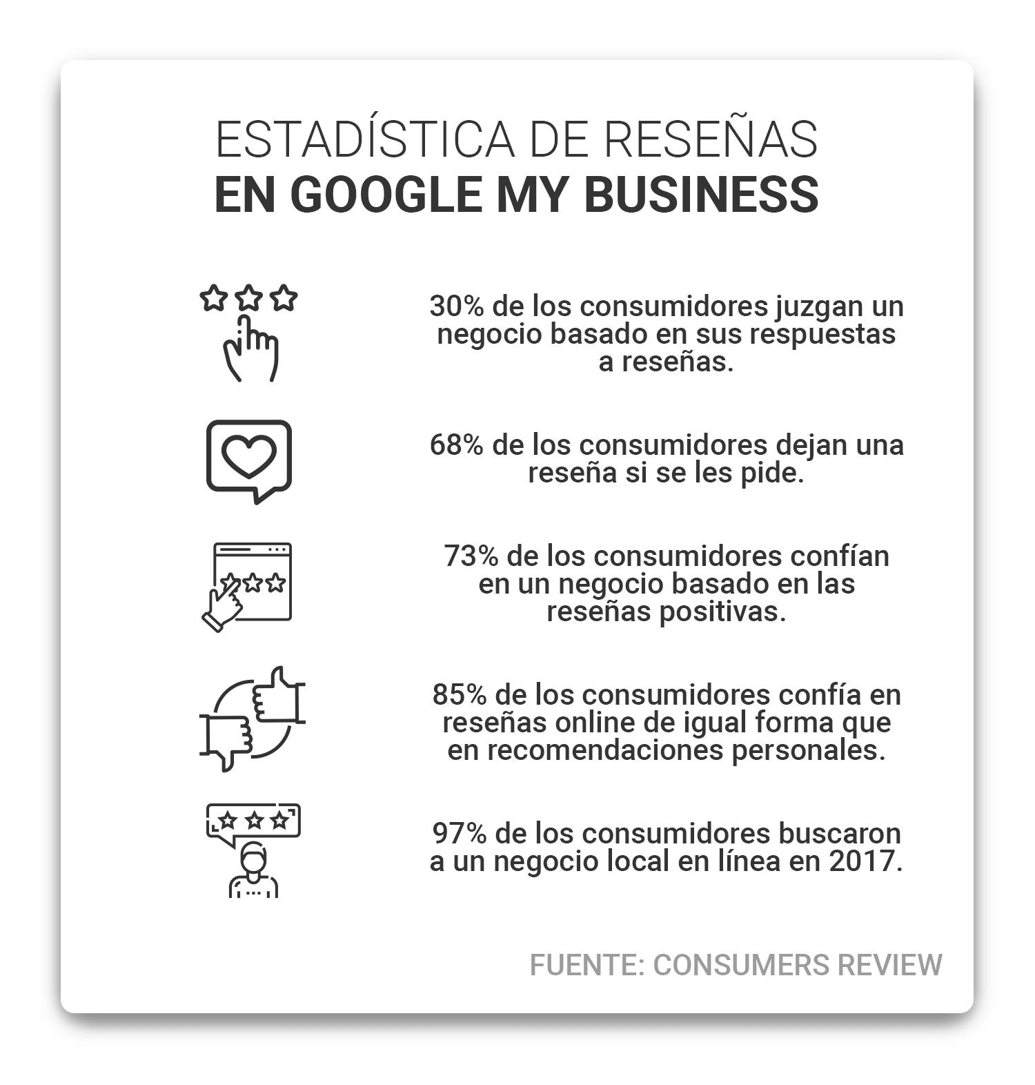 estadísticas-de-reseñas-en-google-my-business-min