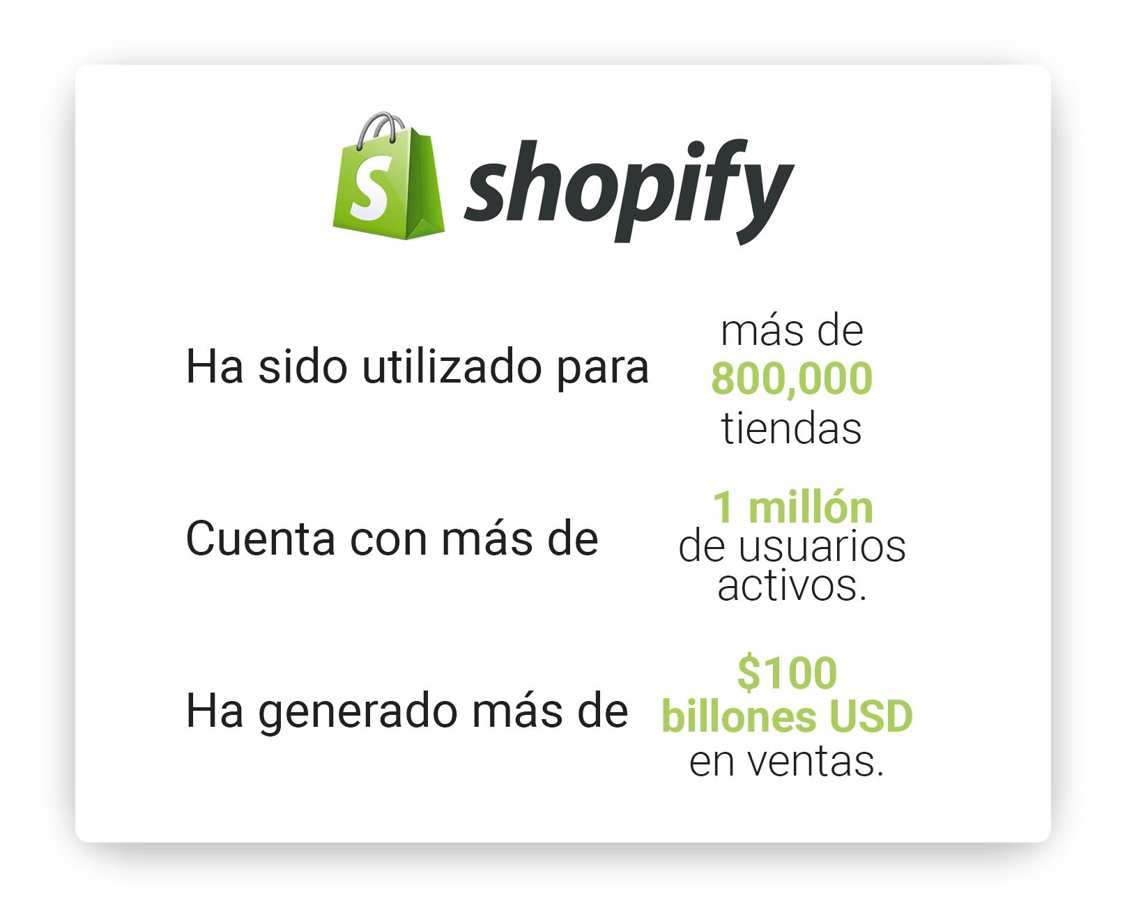 quien-usa-shopify-min