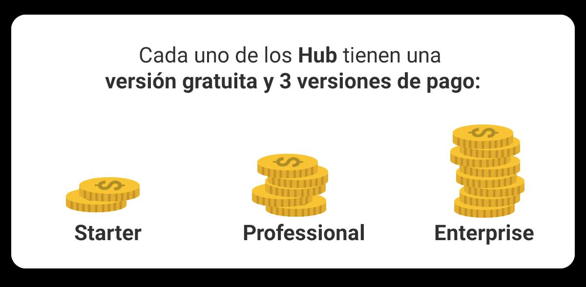 HubSpot-starter-professional-enterprise