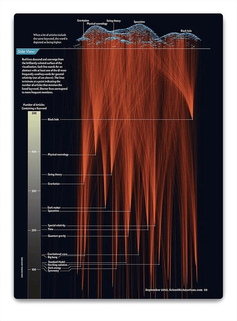infografia-graficos