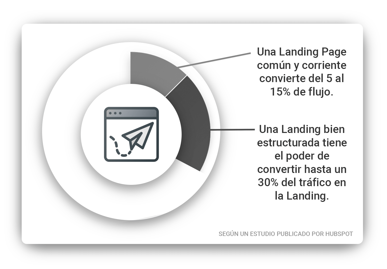 graficas-landingpage