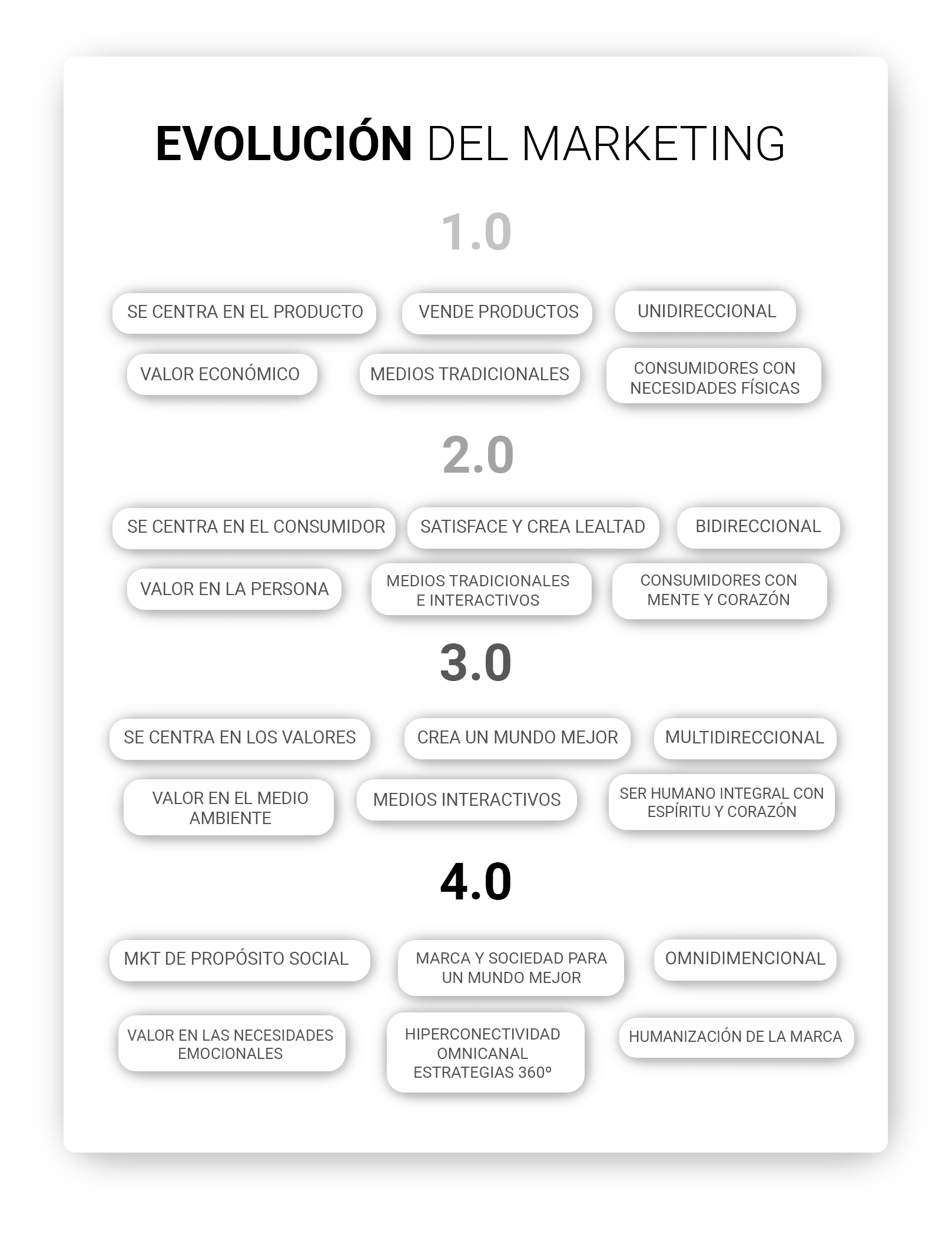 evolucion-del-marketing-min