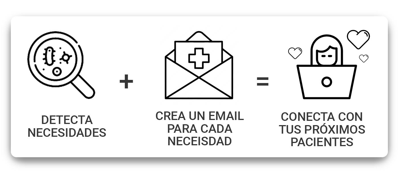 detecta-necesidades-crea-un-emal-por-cada-necesidad-conecta-con-tus-proximos-pacientes