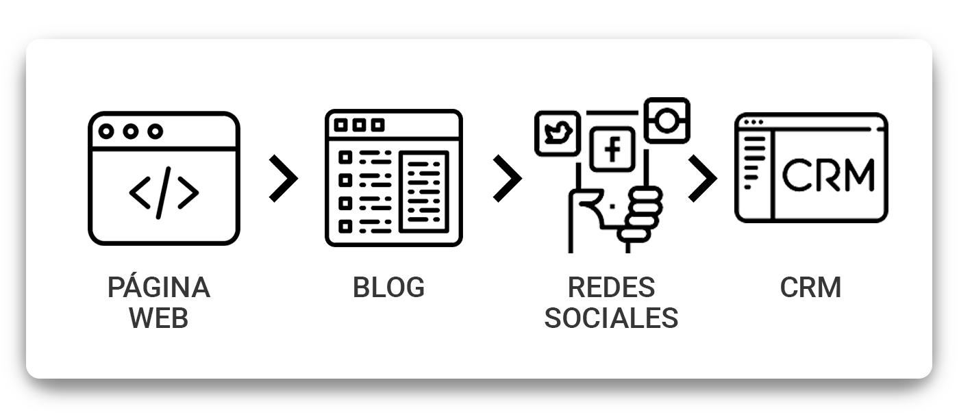pagina-blog-redessociales-crm