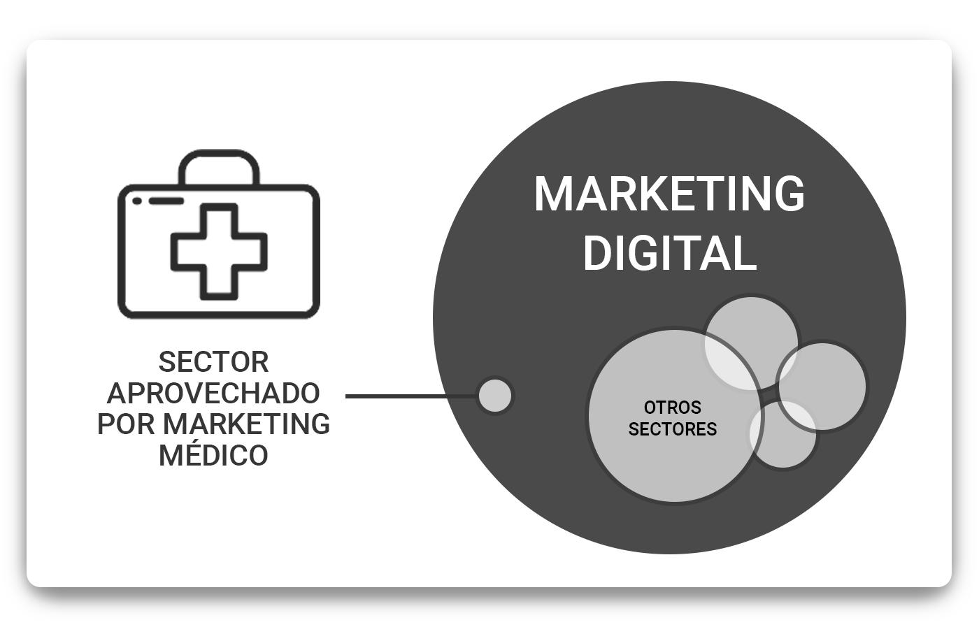 sector-aprovechado-por-marketing-medico