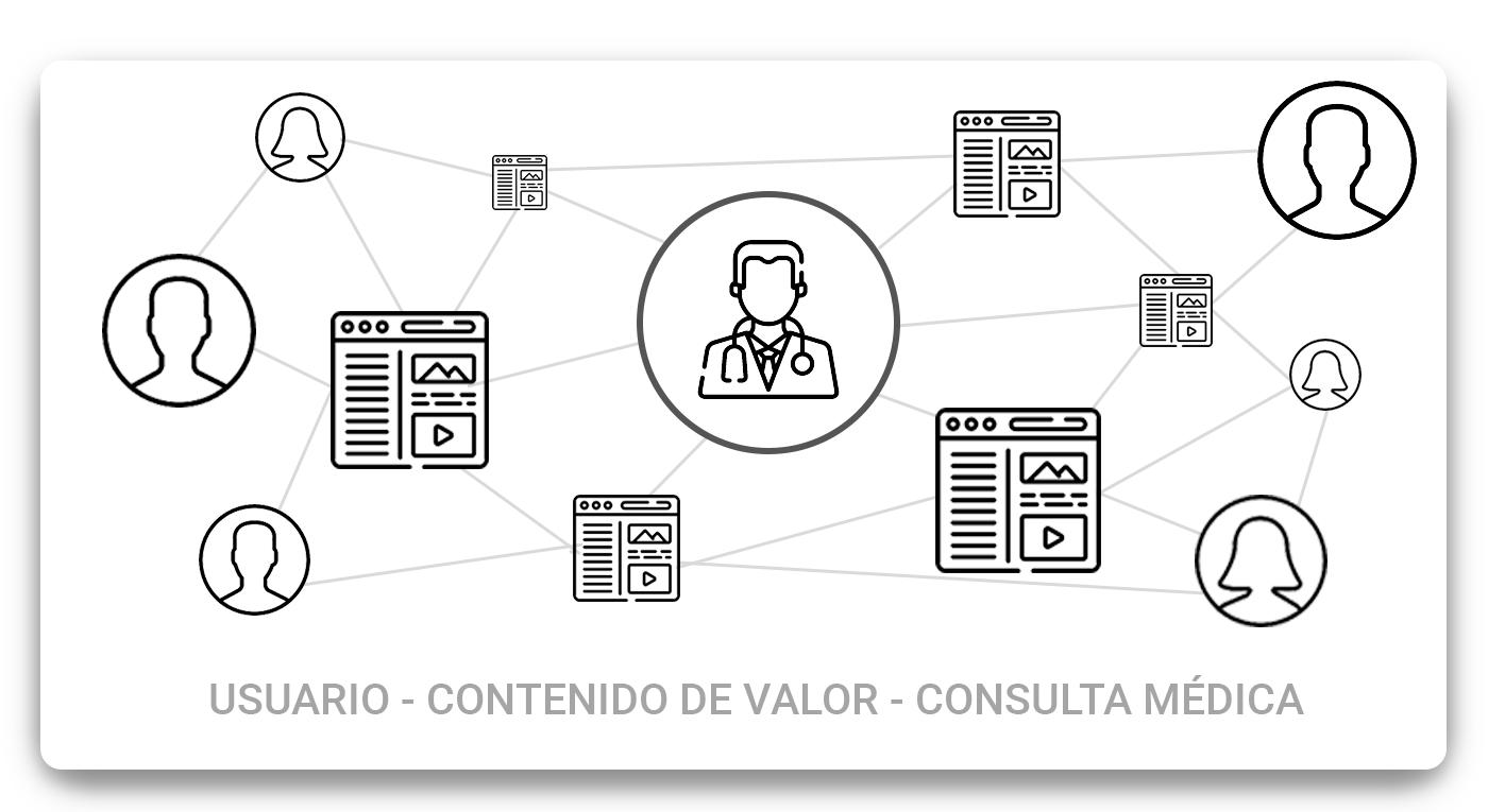 usuario-contenido-de-valor-consulta-médica
