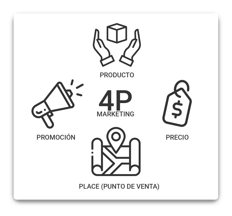 4p-marketing-producto-precio-plaza-promocion-min