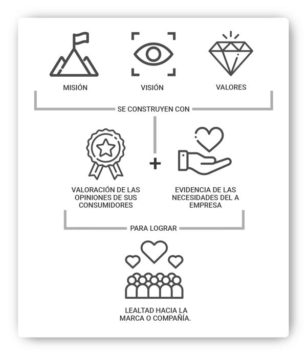 mision vision y valores