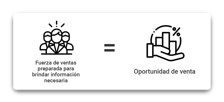 fuerza-de-ventas-preparada-para-brindar-informacion-necesaria-oportunidad-de-venta