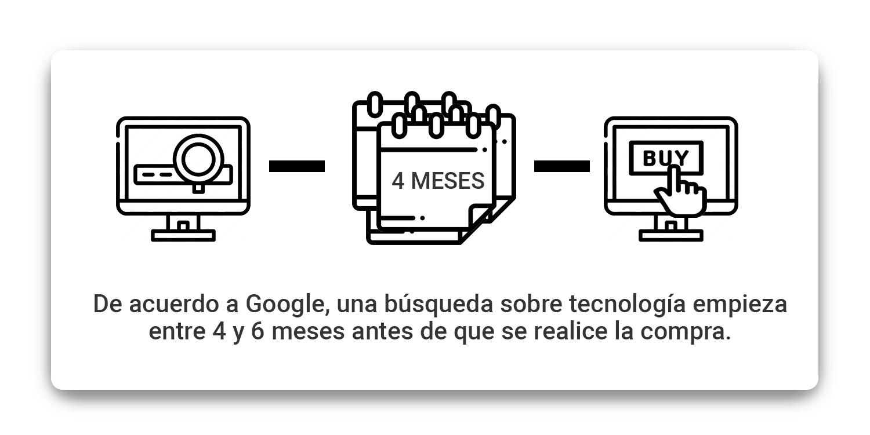 google-una-busqueda-sobre-tecnologia-empieza-entre-4-y-6-meses-antes-de-que-se-realice-a-compra