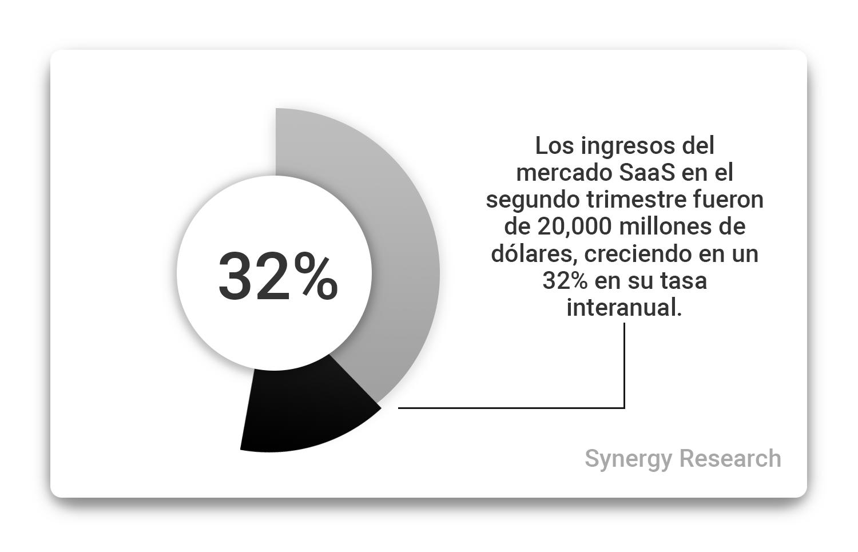 los-ingresos-de-mercado-SaaS-han-crecido-el-32-porciento-en-su-tasa-anual