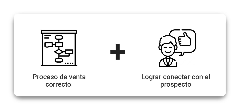 proceso-de-venta-correcto-lograr-conectar-con-el-prospecto