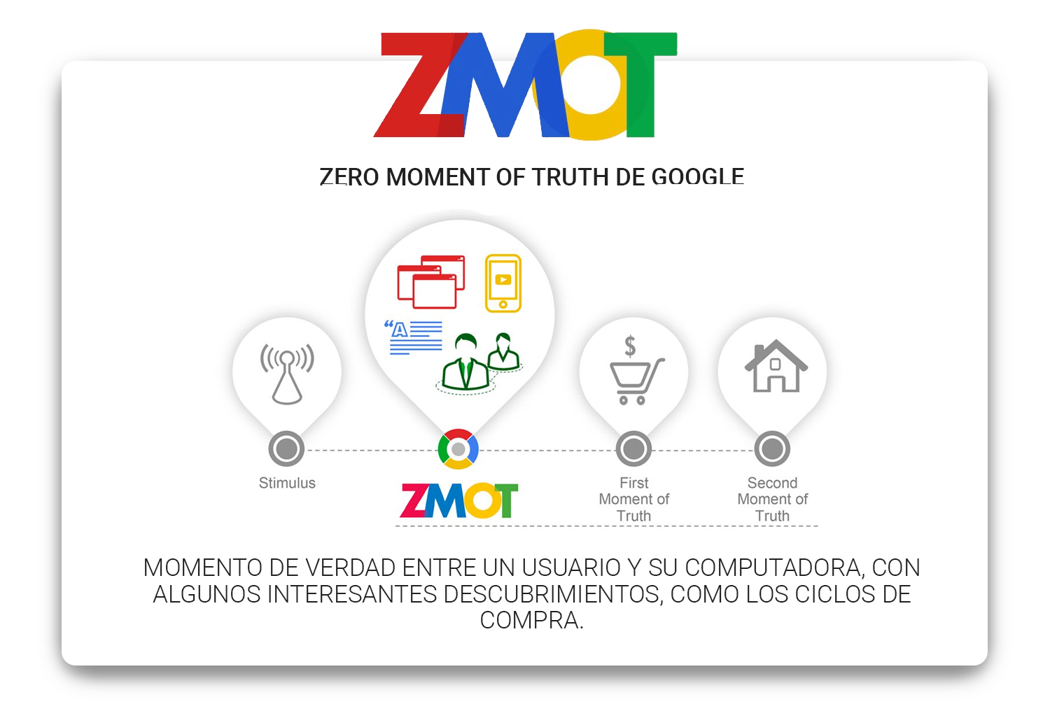 zmot-zero-moment-of-truth-google