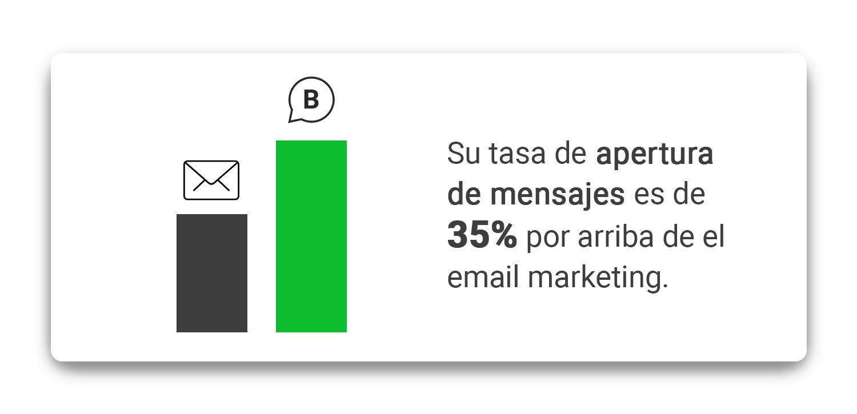 tasa-de-apertura-whatsapp-business-vs-email-marketing