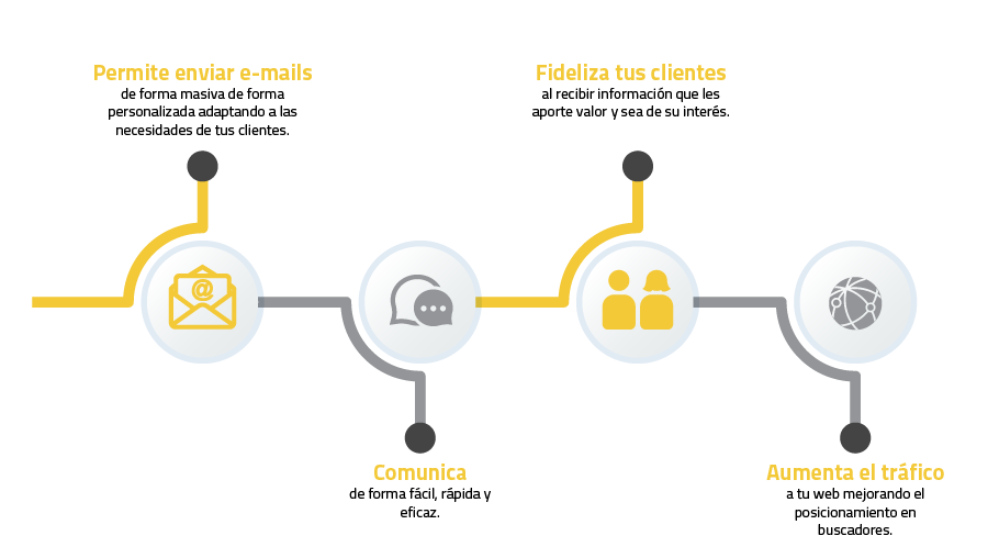 La importancia del email marketing