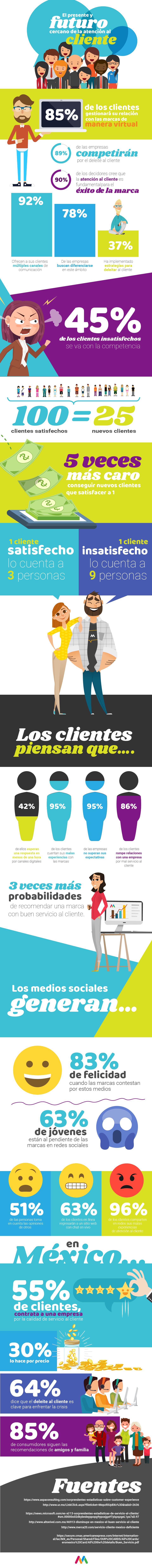 Servicio al Clientes Infografia Media Source