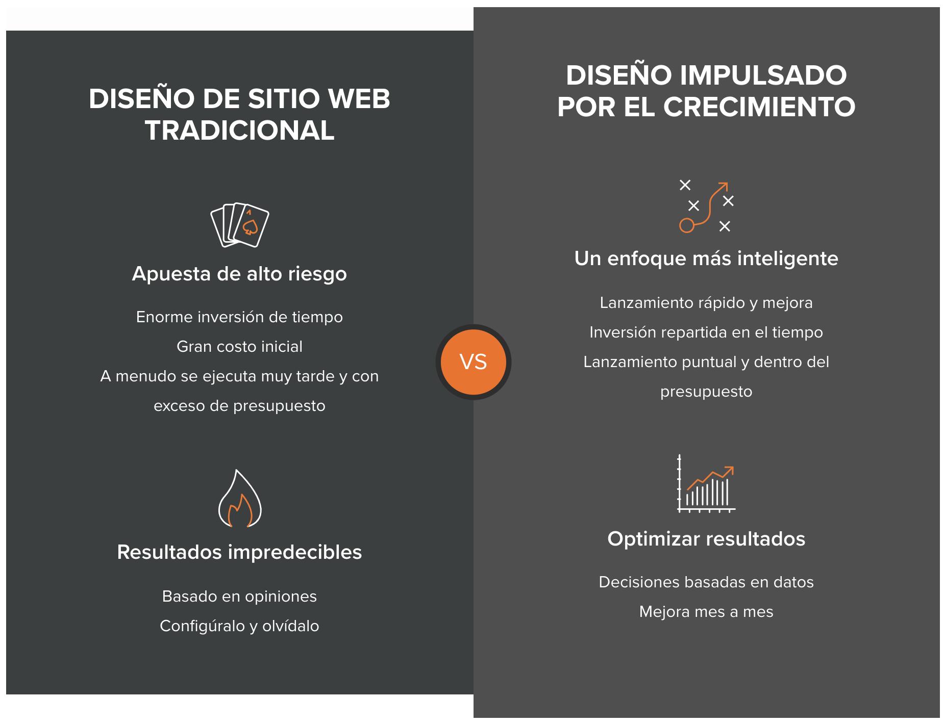 riesgos-diseno-web-tradicional