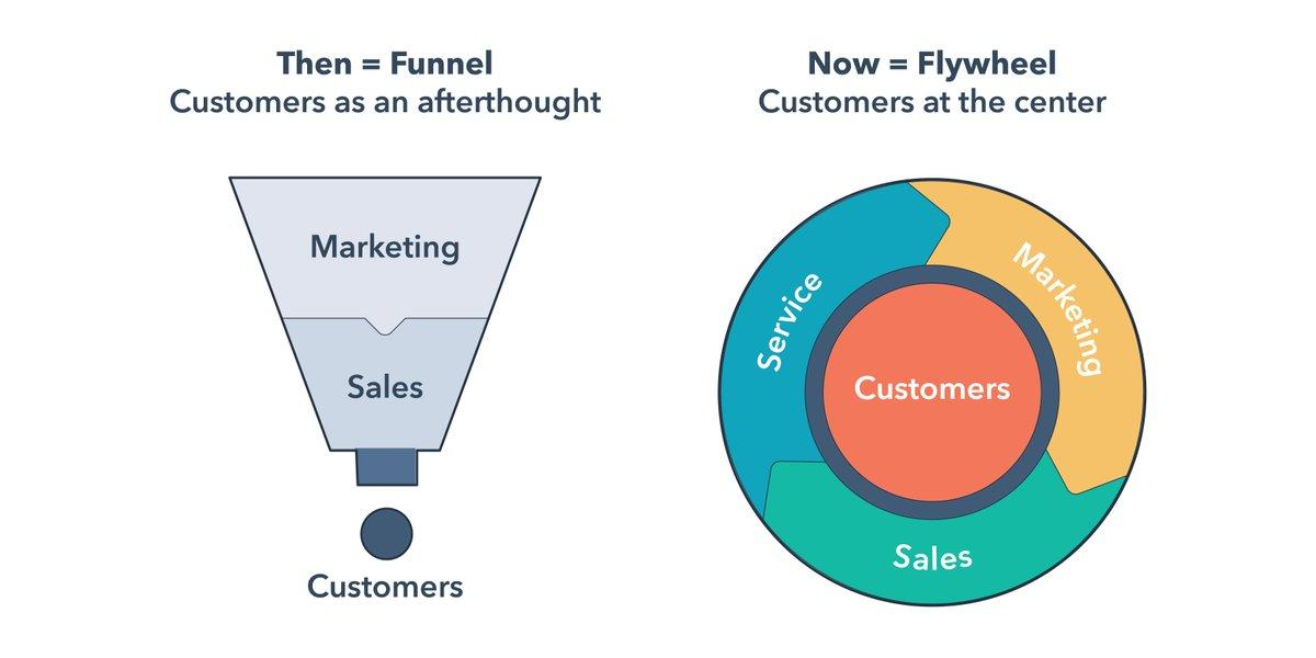 El flywheel y el Service Hub de HubSpot explicados