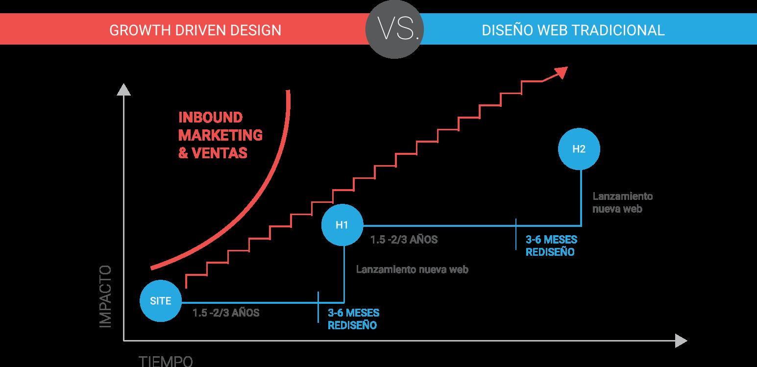 La metodología que hace crecer tus ventas con tu sitio web
