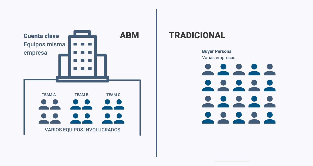 Marketing basado en cuentas - ABM