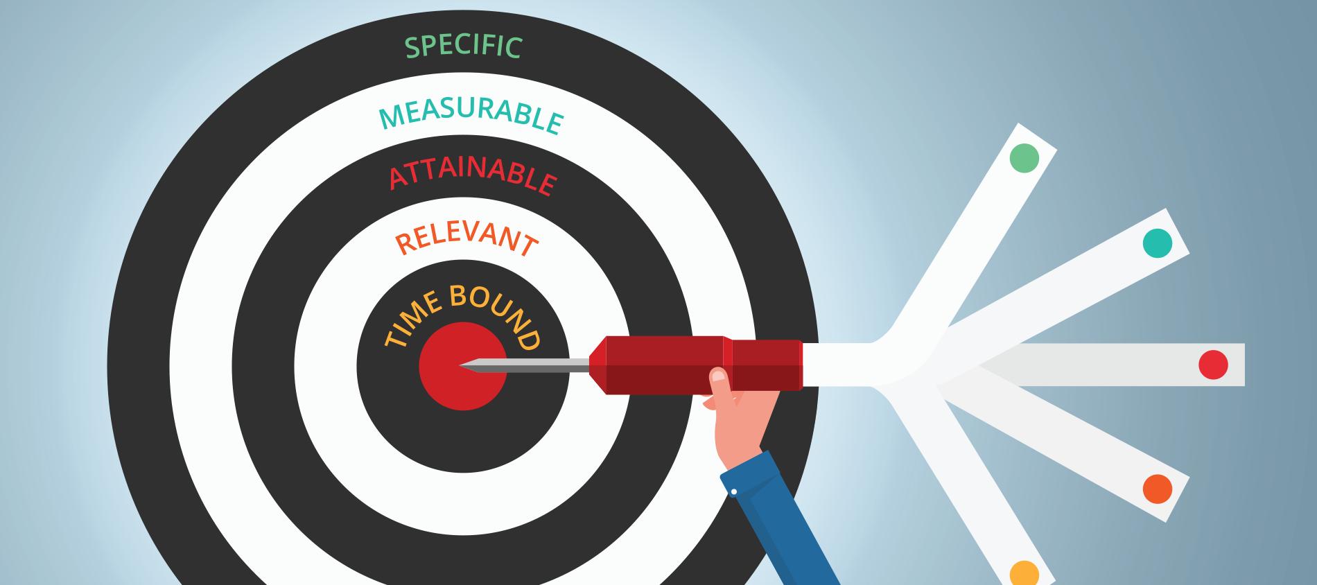 ¿Qué son los objetivos SMART?