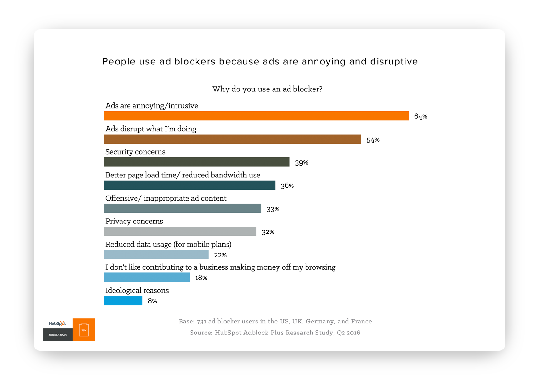 people-use-ad-blockers-because-ads-are-anoying-and-disruptive-hubspot